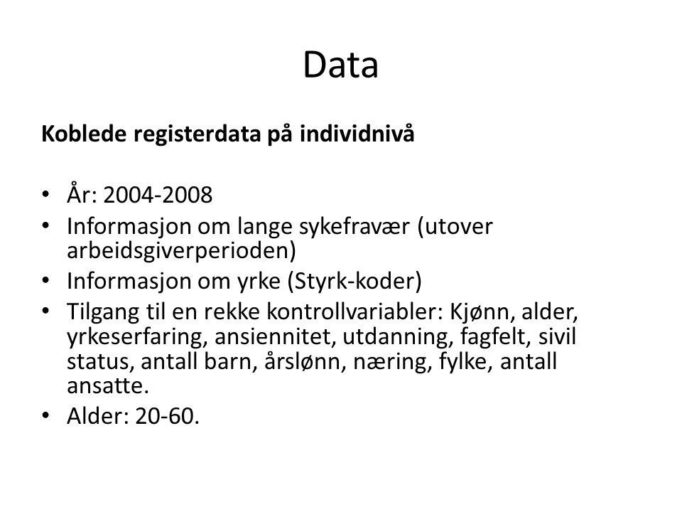 Data Koblede registerdata på individnivå År: 2004-2008 Informasjon om lange sykefravær (utover arbeidsgiverperioden) Informasjon om yrke (Styrk-koder) Tilgang til en rekke kontrollvariabler: Kjønn, alder, yrkeserfaring, ansiennitet, utdanning, fagfelt, sivil status, antall barn, årslønn, næring, fylke, antall ansatte.