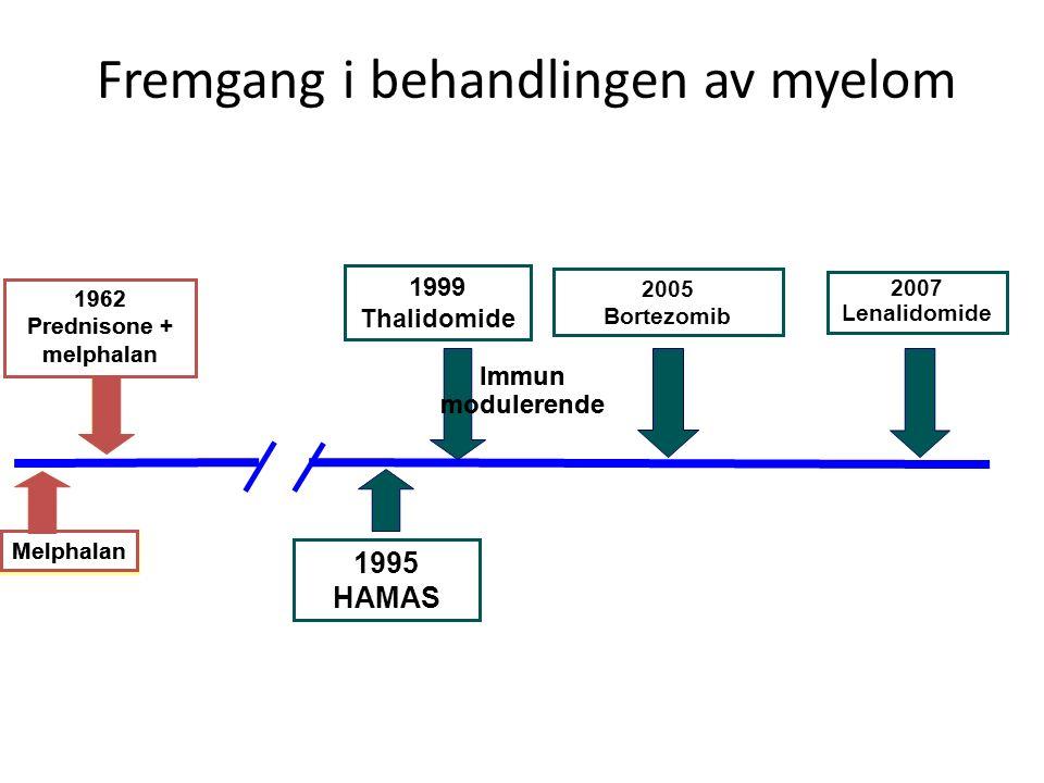 Fremgang i behandlingen av myelom Melphalan 1962 Prednisone + melphalan 1999 Thalidomide 2005 Bortezomib 2007 Lenalidomide Melphalan 1962 Prednisone +