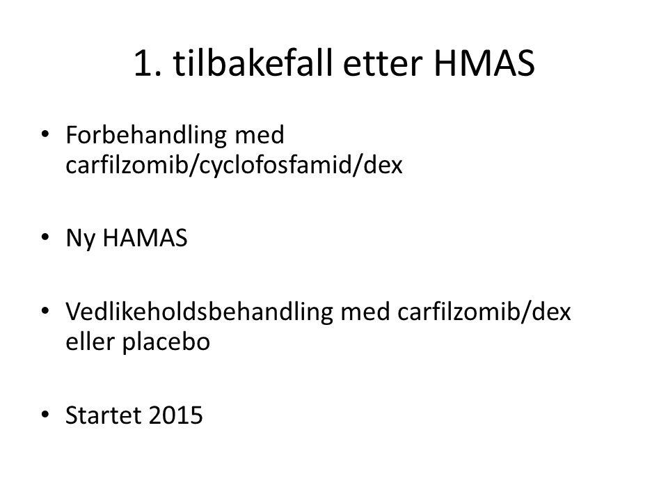 1. tilbakefall etter HMAS Forbehandling med carfilzomib/cyclofosfamid/dex Ny HAMAS Vedlikeholdsbehandling med carfilzomib/dex eller placebo Startet 20