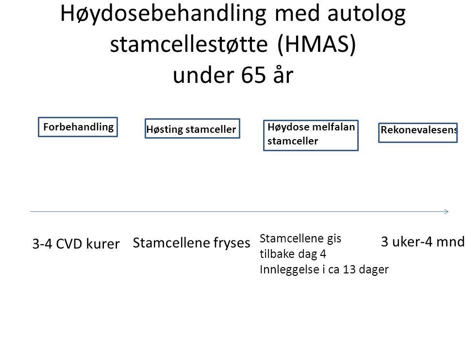 Høydosebehandling med autolog stamcellestøtte (HMAS) under 65 år Forbehandling Høsting stamceller Høydose melfalan stamceller Rekonevalesens 3 uker-4