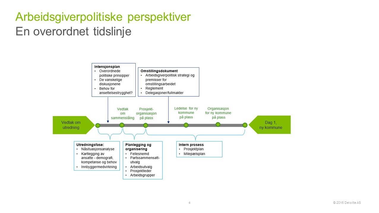 © 2015 Deloitte AS Hovedregelen er full åpenhet Åpenhet vs.