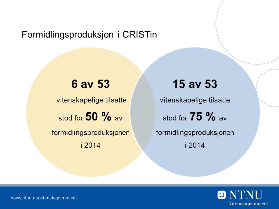 Formidlingsproduksjon i CRISTin 6 av 53 vitenskapelige tilsatte stod for 50 % av formidlingsproduksjonen i 2014 15 av 53 vitenskapelige tilsatte stod for 75 % av formidlingsproduksjonen i 2014