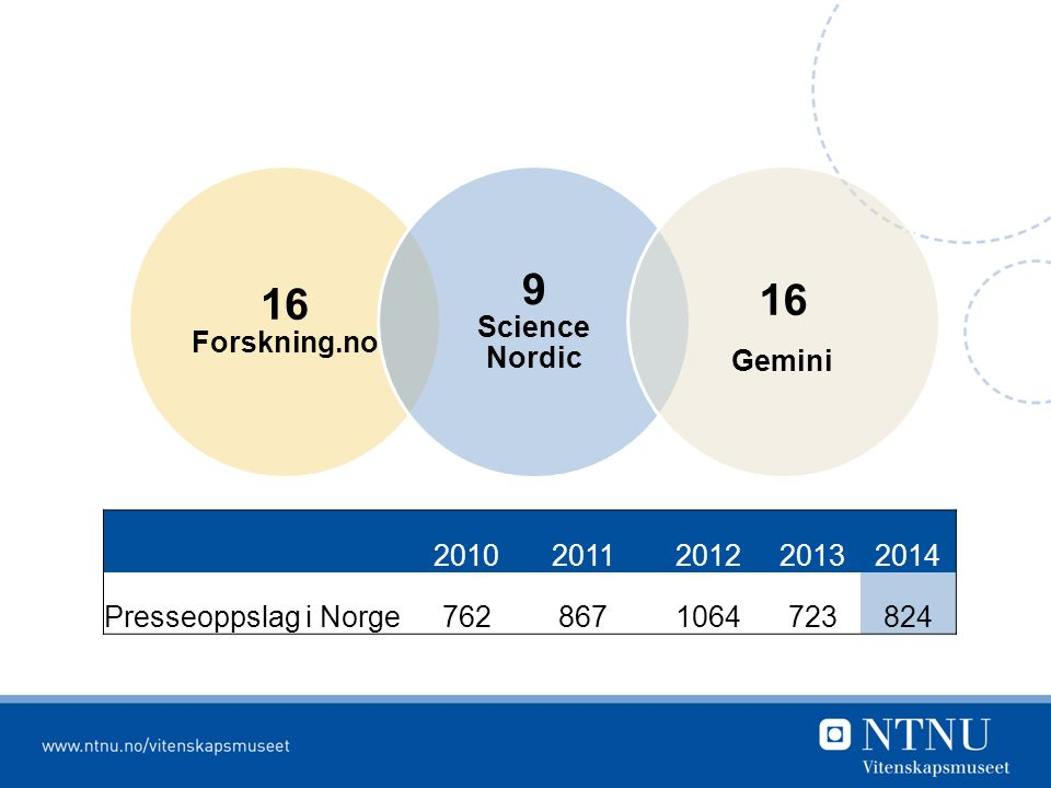 20102011201220132014 Presseoppslag i Norge7628671064723824 16 Forskning.no 9 Science Nordic 16 Gemini