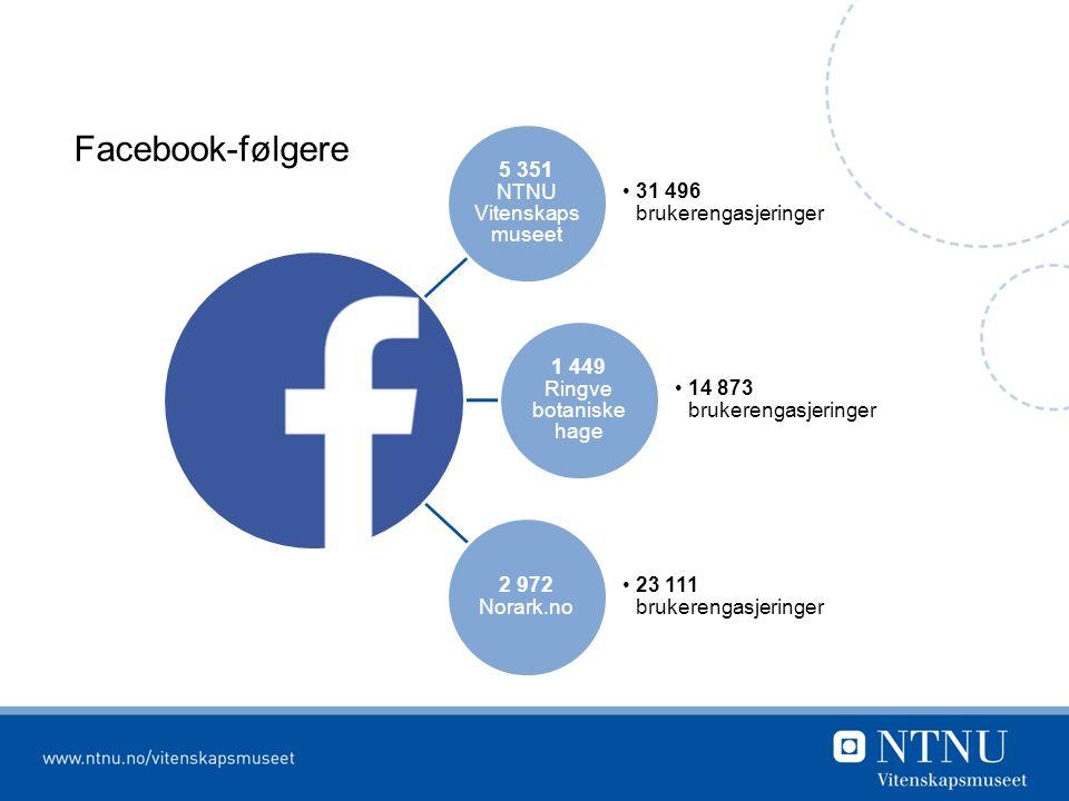 Facebook-følgere 5 351 NTNU Vitenskapsm useet 31 496 brukerengasjeringer 1 449 Ringve botaniske hage 14 873 brukerengasjeringer 2 972 Norark.no 23 111 brukerengasjeringer