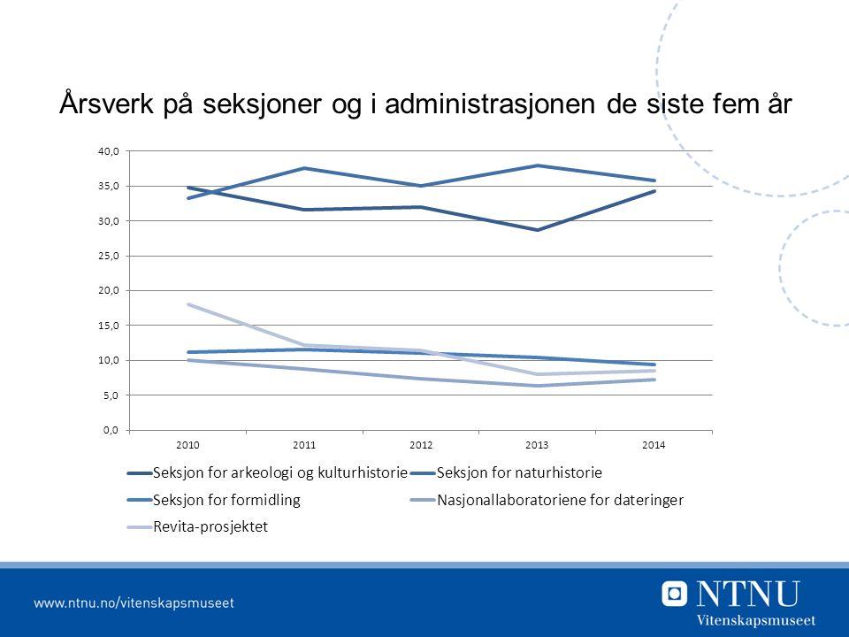 Årsverk på seksjoner og i administrasjonen de siste fem år