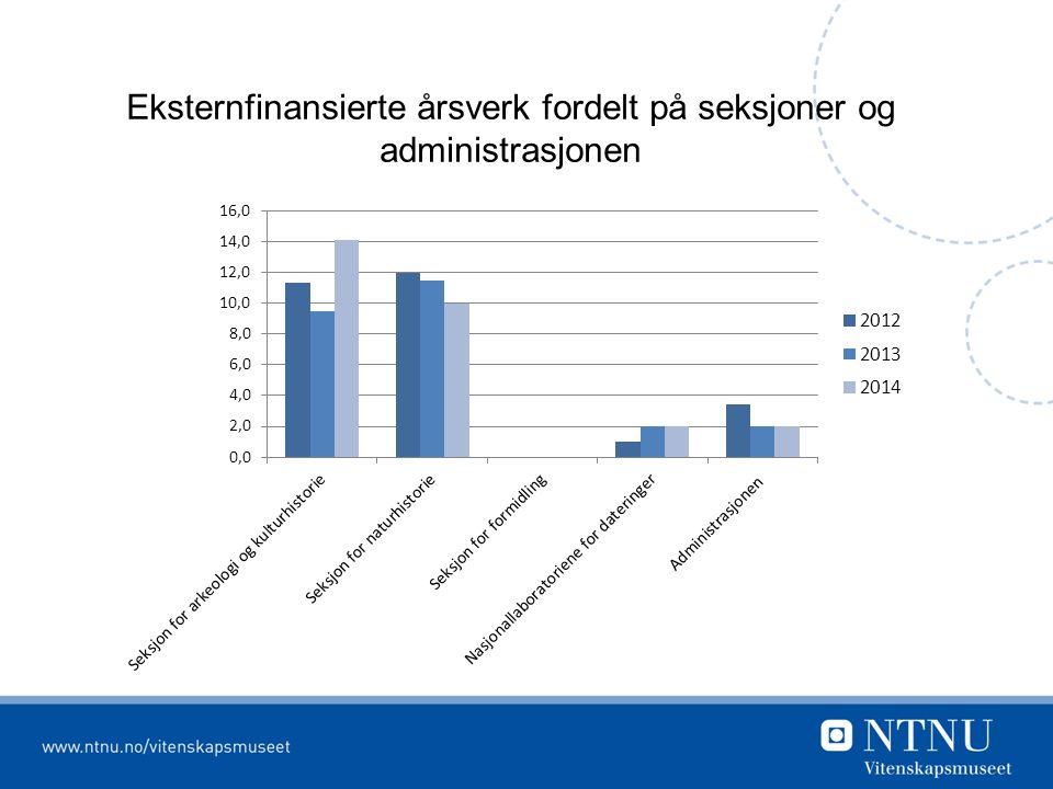 Eksternfinansierte årsverk fordelt på seksjoner og administrasjonen
