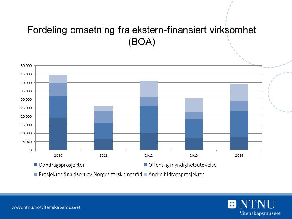Fordeling omsetning fra ekstern-finansiert virksomhet (BOA)