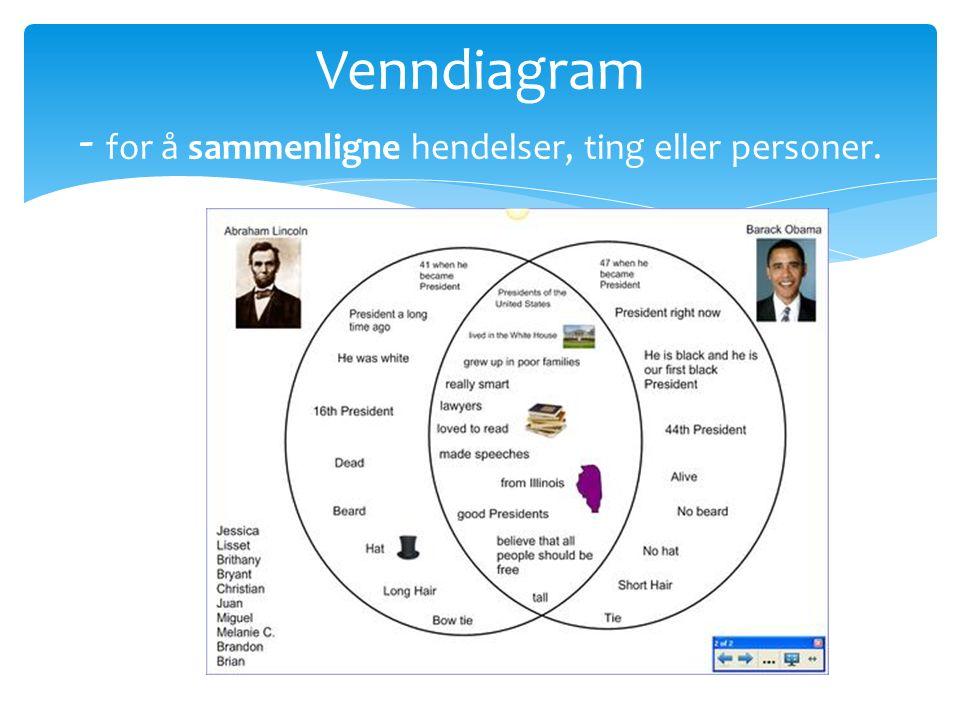 Venndiagram - for å sammenligne hendelser, ting eller personer.