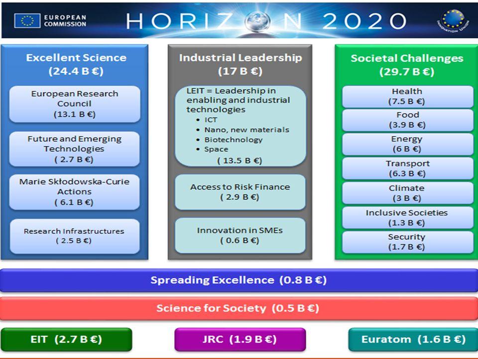 REDIGERES I TOPP-/BUNNTEKST Kort oversikt over Horisont 2020 drive economic growth and create jobs