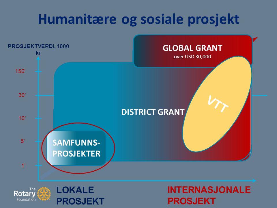 DSG Humanitære og sosiale prosjekt LOKALE PROSJEKT INTERNASJONALE PROSJEKT 1' 5' 10' 30' 150' Matching Grant (små) USD 5,000 – 25,000 Matching Grant (store) over USD 25,000 PROSJEKTVERDI, 1000 kr DISTRICT GRANT GLOBAL GRANT over USD 30,000 SAMFUNNS- PROSJEKTER VTT