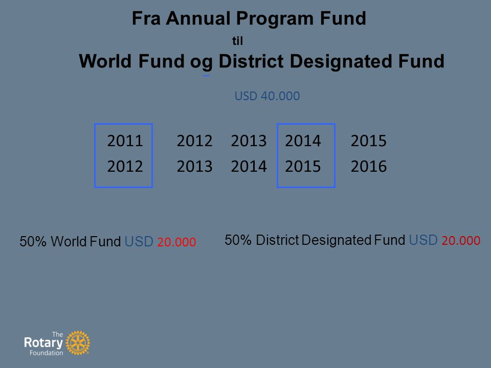 2011 2012 2013 2014 2015 2016 50% World Fund USD 20.000 USD 40.000 Fra Annual Program Fund til World Fund og District Designated Fund 50% District Designated Fund USD 20.000