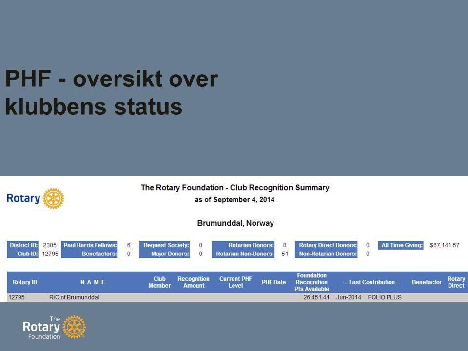 PHF - oversikt over klubbens status
