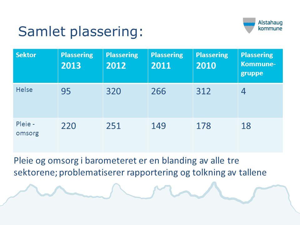 Samlet plassering: SektorPlassering 2013 Plassering 2012 Plassering 2011 Plassering 2010 Plassering Kommune- gruppe Helse 953202663124 Pleie - omsorg