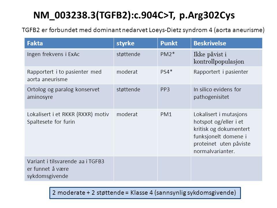 FaktastyrkePunktBeskrivelse Ingen frekvens i ExAcstøttendePM2* Ikke påvist i kontrollpopulasjon Rapportert i to pasienter med aorta aneurisme moderatPS4*Rapportert i pasienter Ortolog og paralog konservet aminosyre støttendePP3In silico evidens for pathogenisitet Lokalisert i et RKKR (RXXR) motiv Spaltesete for furin moderatPM1Lokalisert i mutasjons hotspot og/eller i et kritisk og dokumentert funksjonelt domene i proteinet uten påviste normalvarianter.