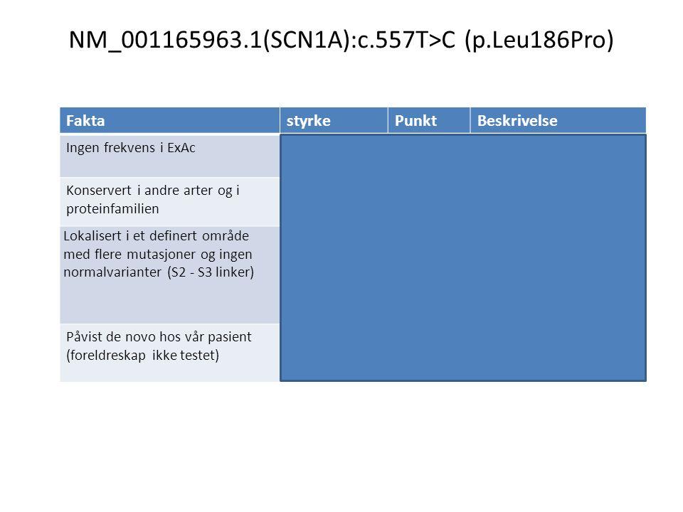 NM_001165963.1(SCN1A):c.557T>C (p.Leu186Pro) FaktastyrkePunktBeskrivelse Ingen frekvens i ExAcstøttendePM2* Ikke påvist i kontrollpopulasjon Konserver