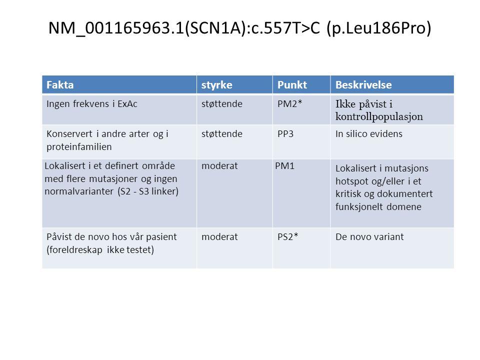 NM_001165963.1(SCN1A):c.557T>C (p.Leu186Pro) FaktastyrkePunktBeskrivelse Ingen frekvens i ExAcstøttendePM2* Ikke påvist i kontrollpopulasjon Konservert i andre arter og i proteinfamilien støttendePP3In silico evidens Lokalisert i et definert område med flere mutasjoner og ingen normalvarianter (S2 - S3 linker) moderatPM1 Lokalisert i mutasjons hotspot og/eller i et kritisk og dokumentert funksjonelt domene Påvist de novo hos vår pasient (foreldreskap ikke testet) moderatPS2*De novo variant