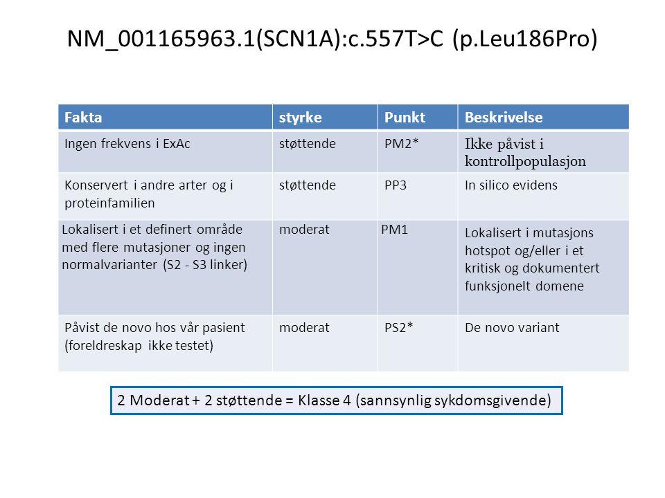 2 Moderat + 2 støttende = Klasse 4 (sannsynlig sykdomsgivende) NM_001165963.1(SCN1A):c.557T>C (p.Leu186Pro) FaktastyrkePunktBeskrivelse Ingen frekvens i ExAcstøttendePM2* Ikke påvist i kontrollpopulasjon Konservert i andre arter og i proteinfamilien støttendePP3In silico evidens Lokalisert i et definert område med flere mutasjoner og ingen normalvarianter (S2 - S3 linker) moderatPM1 Lokalisert i mutasjons hotspot og/eller i et kritisk og dokumentert funksjonelt domene Påvist de novo hos vår pasient (foreldreskap ikke testet) moderatPS2*De novo variant