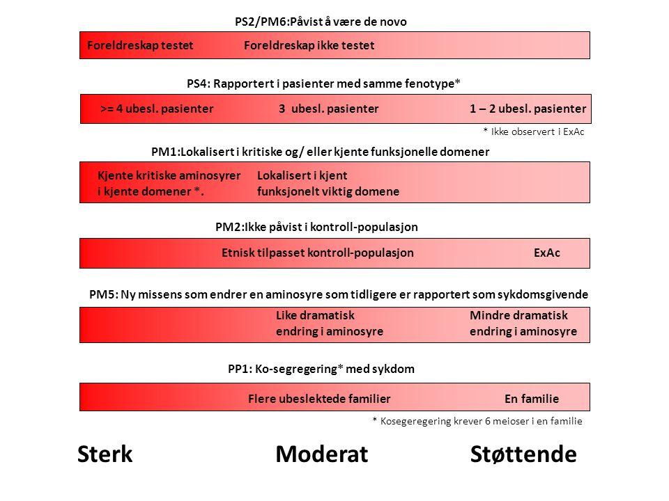 Sterk nok alene BA1 Allelfrekvensen er større enn 5% i ESP, 1000Genome, eller ExAc Vi benytter >0,5% ved dominant arvegang, >1% ved recessiv arvegang (noen kjente unntak) Sterk evidens BS1 Allelfrekvensen er større enn forventet for sykdommen Pasienter med alvorlig infantil sykdom skal ikke være inkludert i ExAC.