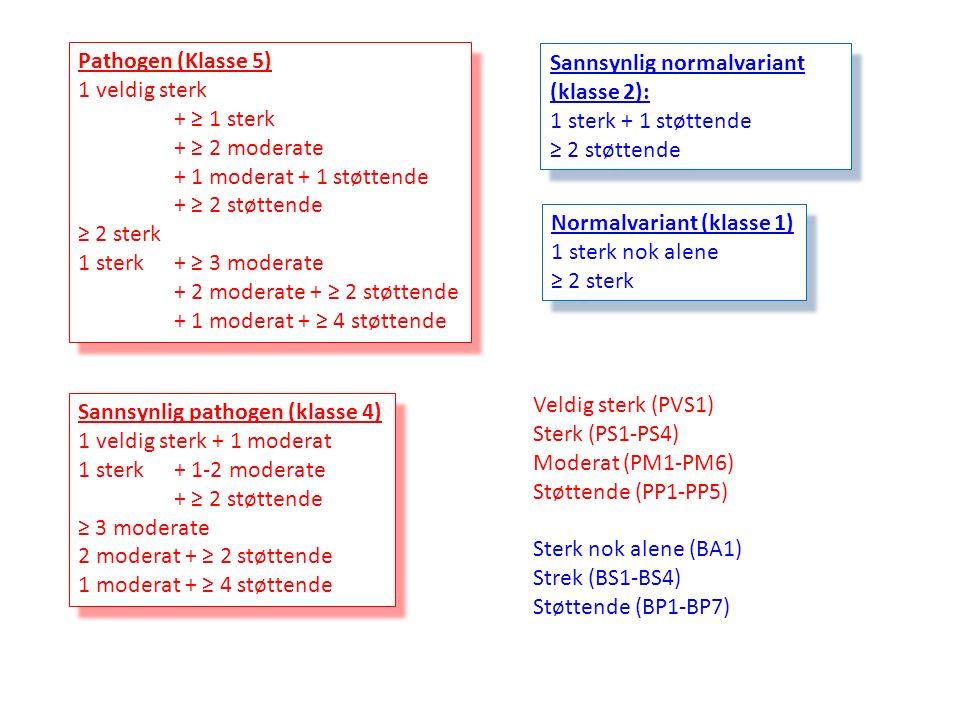 Pathogen (Klasse 5) 1 veldig sterk + ≥ 1 sterk + ≥ 2 moderate + 1 moderat + 1 støttende + ≥ 2 støttende ≥ 2 sterk 1 sterk + ≥ 3 moderate + 2 moderate + ≥ 2 støttende + 1 moderat + ≥ 4 støttende Pathogen (Klasse 5) 1 veldig sterk + ≥ 1 sterk + ≥ 2 moderate + 1 moderat + 1 støttende + ≥ 2 støttende ≥ 2 sterk 1 sterk + ≥ 3 moderate + 2 moderate + ≥ 2 støttende + 1 moderat + ≥ 4 støttende Sannsynlig pathogen (klasse 4) 1 veldig sterk + 1 moderat 1 sterk + 1-2 moderate + ≥ 2 støttende ≥ 3 moderate 2 moderat + ≥ 2 støttende 1 moderat + ≥ 4 støttende Sannsynlig pathogen (klasse 4) 1 veldig sterk + 1 moderat 1 sterk + 1-2 moderate + ≥ 2 støttende ≥ 3 moderate 2 moderat + ≥ 2 støttende 1 moderat + ≥ 4 støttende Normalvariant (klasse 1) 1 sterk nok alene ≥ 2 sterk Normalvariant (klasse 1) 1 sterk nok alene ≥ 2 sterk Sannsynlig normalvariant (klasse 2): 1 sterk + 1 støttende ≥ 2 støttende Sannsynlig normalvariant (klasse 2): 1 sterk + 1 støttende ≥ 2 støttende Veldig sterk (PVS1) Sterk (PS1-PS4) Moderat (PM1-PM6) Støttende (PP1-PP5) Sterk nok alene (BA1) Strek (BS1-BS4) Støttende (BP1-BP7)