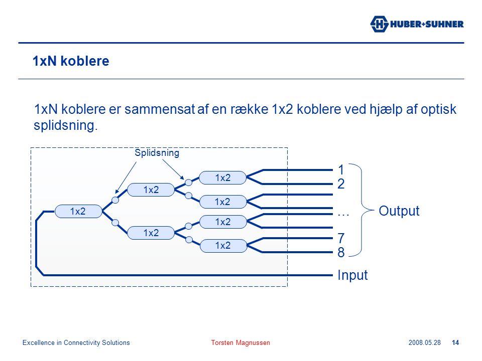 Excellence in Connectivity Solutions 2008.05.28Torsten Magnussen14 1xN koblere 1xN koblere er sammensat af en række 1x2 koblere ved hjælp af optisk splidsning.