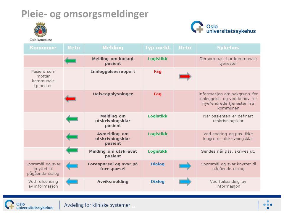 KommuneRetnMeldingTyp meld.RetnSykehus Melding om innlagt pasient LogistikkDersom pas.