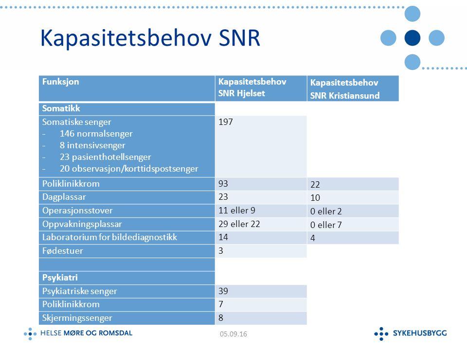 Kapasitetsbehov SNR FunksjonKapasitetsbehov SNR Hjelset Kapasitetsbehov SNR Kristiansund Somatikk Somatiske senger -146 normalsenger -8 intensivsenger -23 pasienthotellsenger -20 observasjon/korttidspostsenger 197 Poliklinikkrom93 22 Dagplassar23 10 Operasjonsstover11 eller 9 0 eller 2 Oppvakningsplassar29 eller 22 0 eller 7 Laboratorium for bildediagnostikk14 4 Fødestuer3 Psykiatri Psykiatriske senger39 Poliklinikkrom7 Skjermingssenger8 05.09.16
