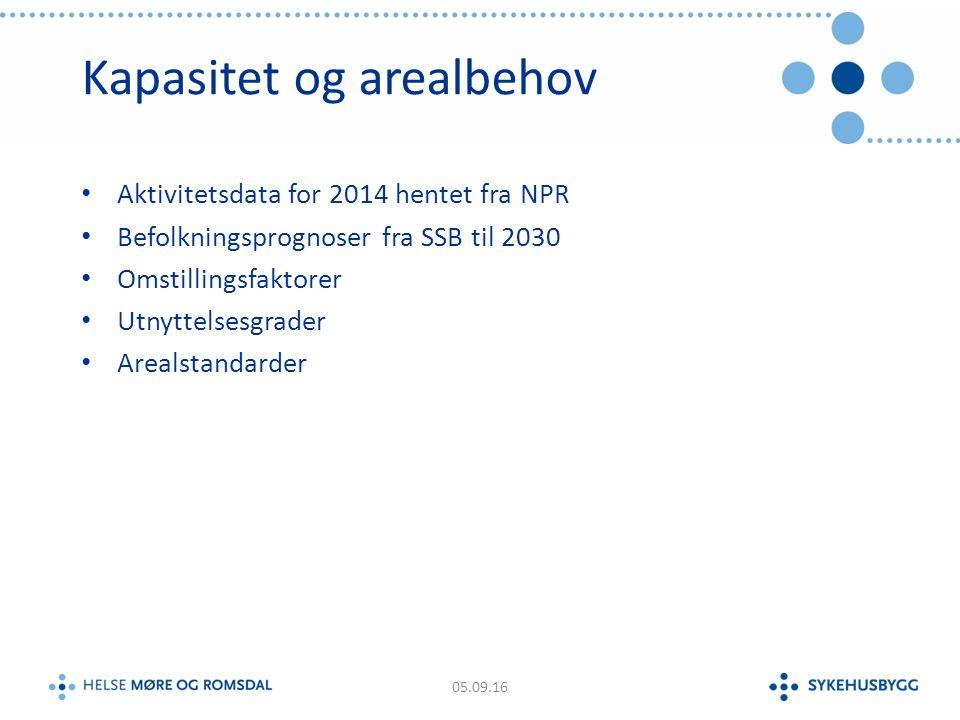 Kapasitet og arealbehov Aktivitetsdata for 2014 hentet fra NPR Befolkningsprognoser fra SSB til 2030 Omstillingsfaktorer Utnyttelsesgrader Arealstandarder 05.09.16