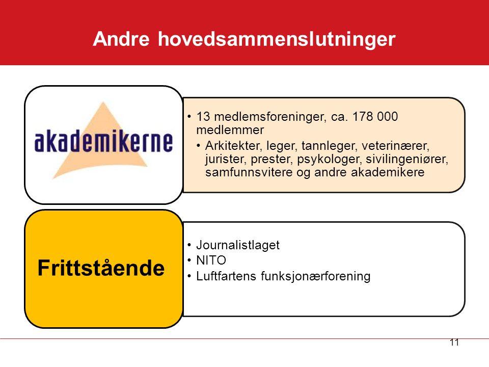Andre hovedsammenslutninger 13 medlemsforeninger, ca.