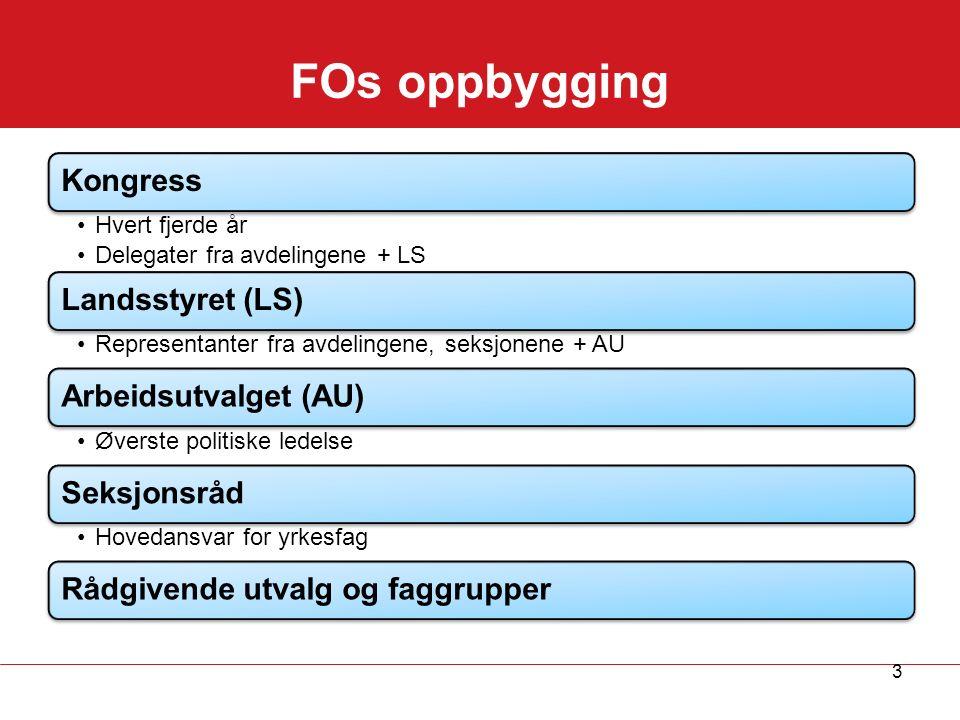 FOs organisasjon, oversikt KONGRESS (hvert 4.