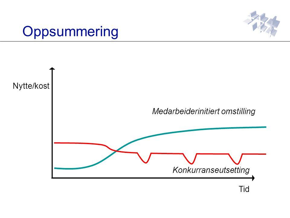 Oppsummering Nytte/kost Tid Medarbeiderinitiert omstilling Konkurranseutsetting