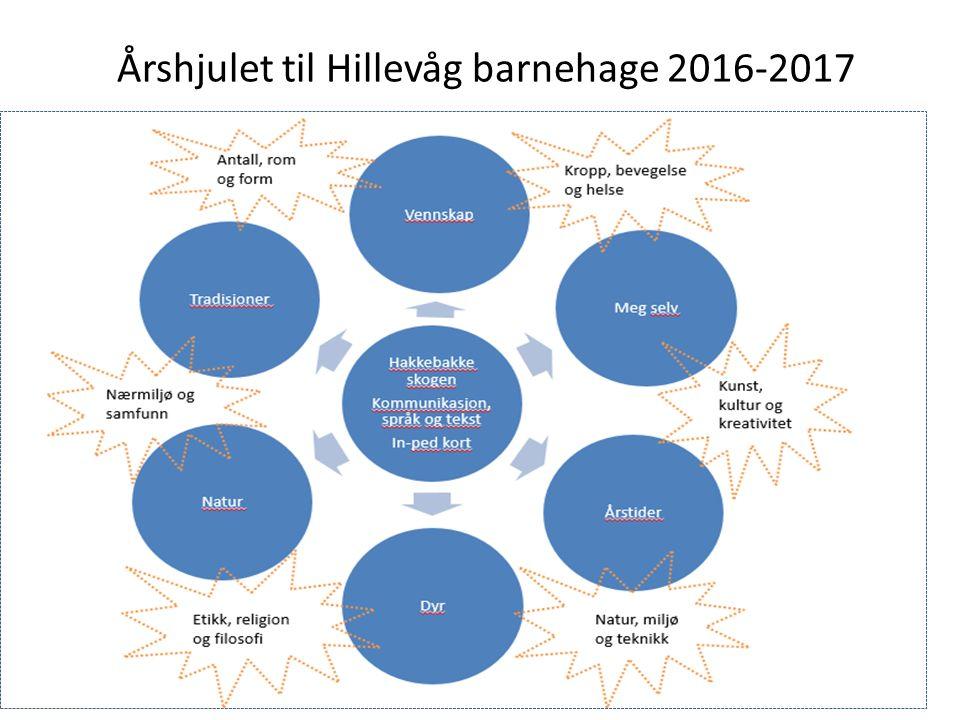 Årshjulet til Hillevåg barnehage 2016-2017
