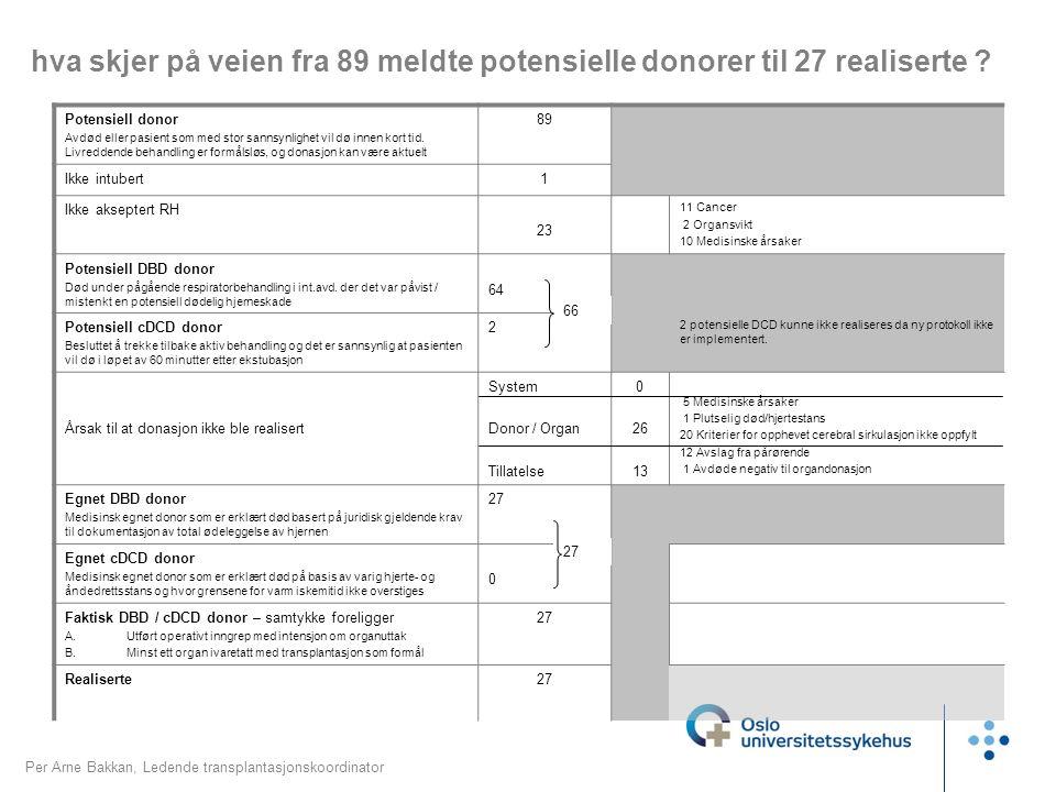 hva skjer på veien fra 89 meldte potensielle donorer til 27 realiserte .