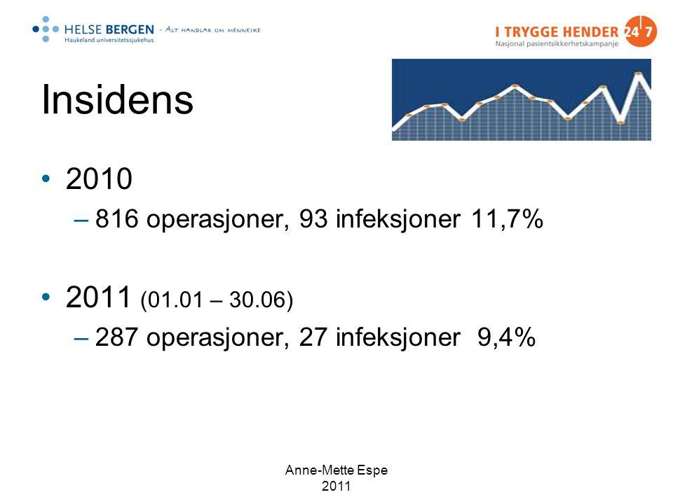 Insidens 2010 –816 operasjoner, 93 infeksjoner 11,7% 2011 (01.01 – 30.06) –287 operasjoner, 27 infeksjoner 9,4% Anne-Mette Espe 2011