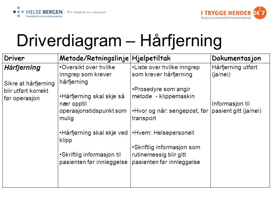 Anne-Mette Espe 2011 Sjekklisten Safe Surgery Kontroll av –forberedelse –Identifisere risiko Styrke teamet –mot felles mål