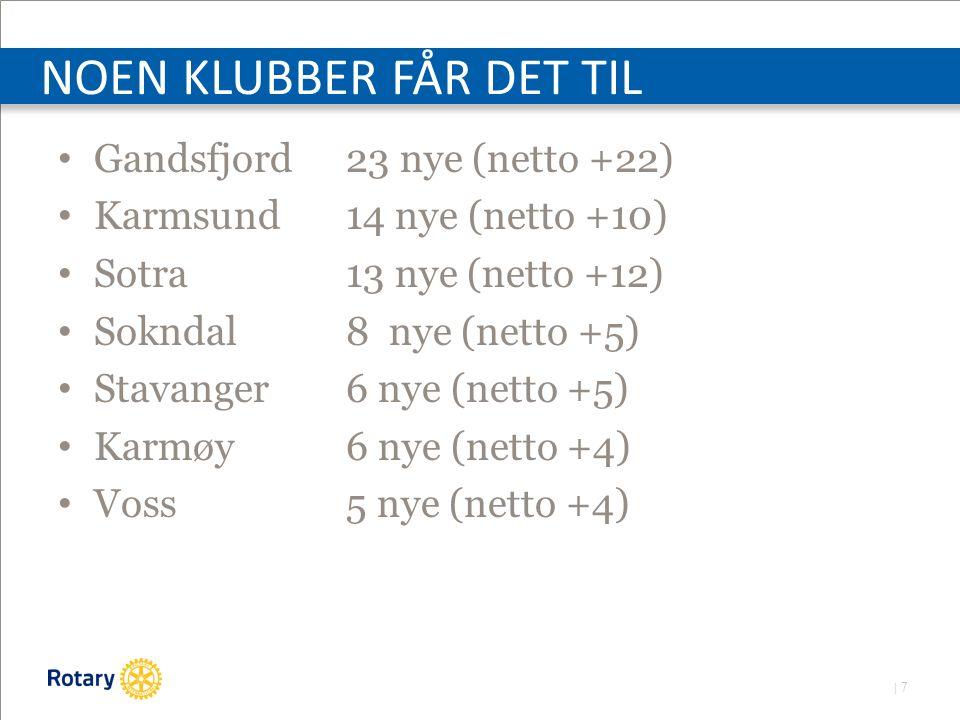 | 7 NOEN KLUBBER FÅR DET TIL Gandsfjord23 nye (netto +22) Karmsund14 nye (netto +10) Sotra13 nye (netto +12) Sokndal8 nye (netto +5) Stavanger6 nye (netto +5) Karmøy6 nye (netto +4) Voss5 nye (netto +4)