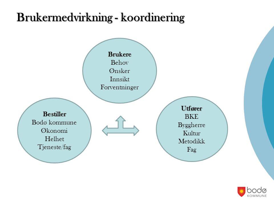 Brukermedvirkning - koordinering Bestiller Bodø kommune Økonomi Helhet Tjeneste/fag Brukere Behov Ønsker Innsikt Forventninger Utfører BKE Byggherre K