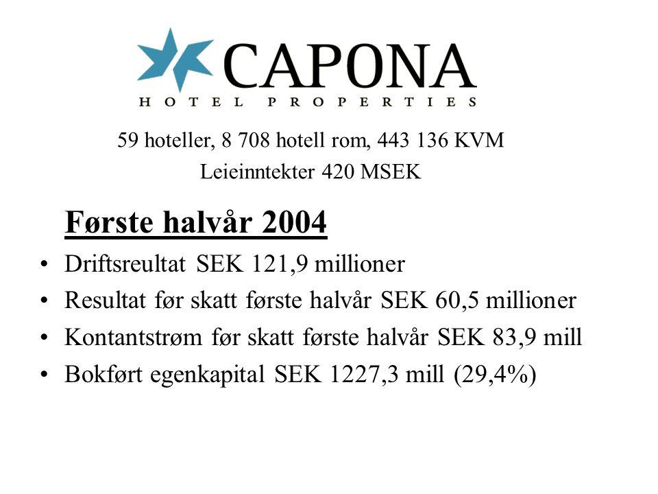 Første halvår 2004 Driftsreultat SEK 121,9 millioner Resultat før skatt første halvår SEK 60,5 millioner Kontantstrøm før skatt første halvår SEK 83,9 mill Bokført egenkapital SEK 1227,3 mill (29,4%) 59 hoteller, 8 708 hotell rom, 443 136 KVM Leieinntekter 420 MSEK