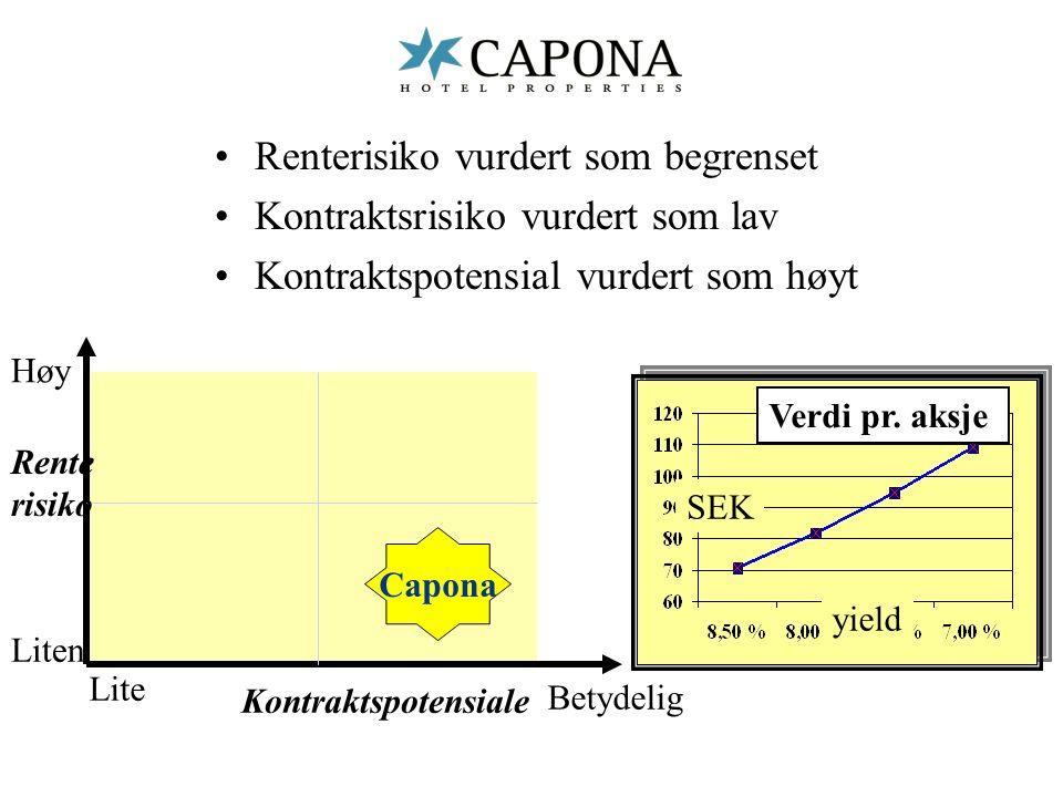 Renterisiko vurdert som begrenset Kontraktsrisiko vurdert som lav Kontraktspotensial vurdert som høyt Lite Betydelig Kontraktspotensiale Capona Liten Høy Rente risiko Verdi pr.