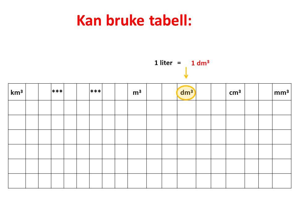 1 liter = 1 dm 3 Kan bruke tabell: km 3 *** m3m3 dm 3 cm 3 mm 3
