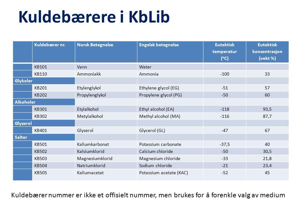 Kuldebærere i KbLib Kuldebærer nr.Norsk BetegnelseEngelsk betegnelse Eutektisk temperatur ( o C) Eutektisk konsentrasjon (vekt %) KB101VannWater KB110