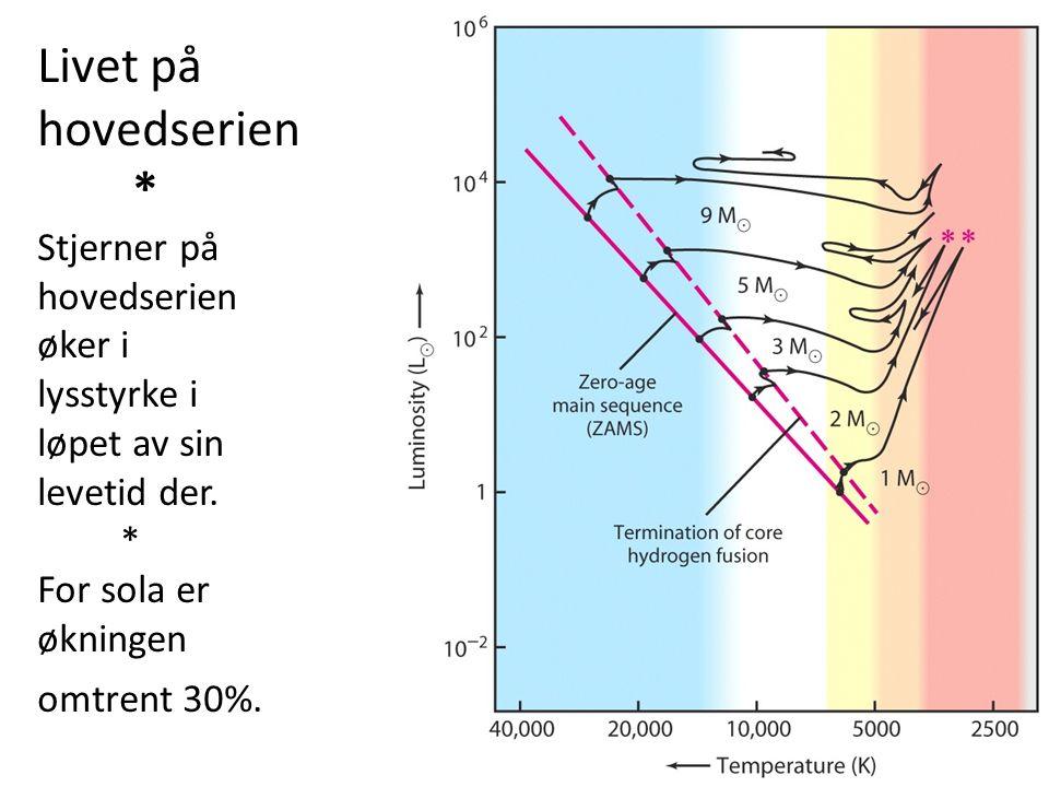 20 Livet på hovedserien * Stjerner på hovedserien øker i lysstyrke i løpet av sin levetid der. * For sola er økningen omtrent 30%.