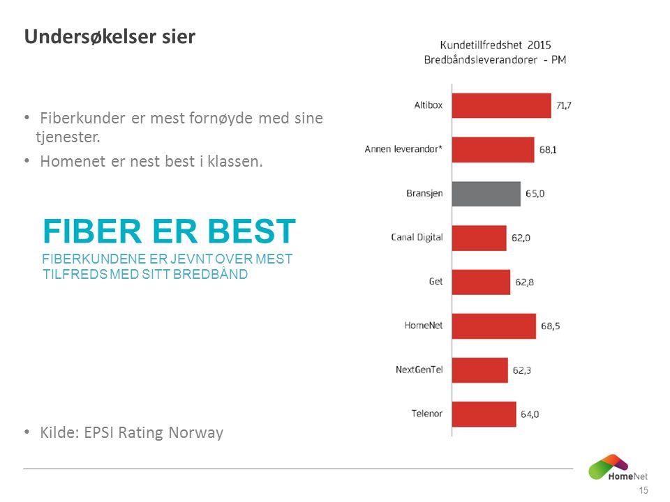 Undersøkelser sier Fiberkunder er mest fornøyde med sine tjenester. Homenet er nest best i klassen. Kilde: EPSI Rating Norway 15 FIBER ER BEST FIBERKU
