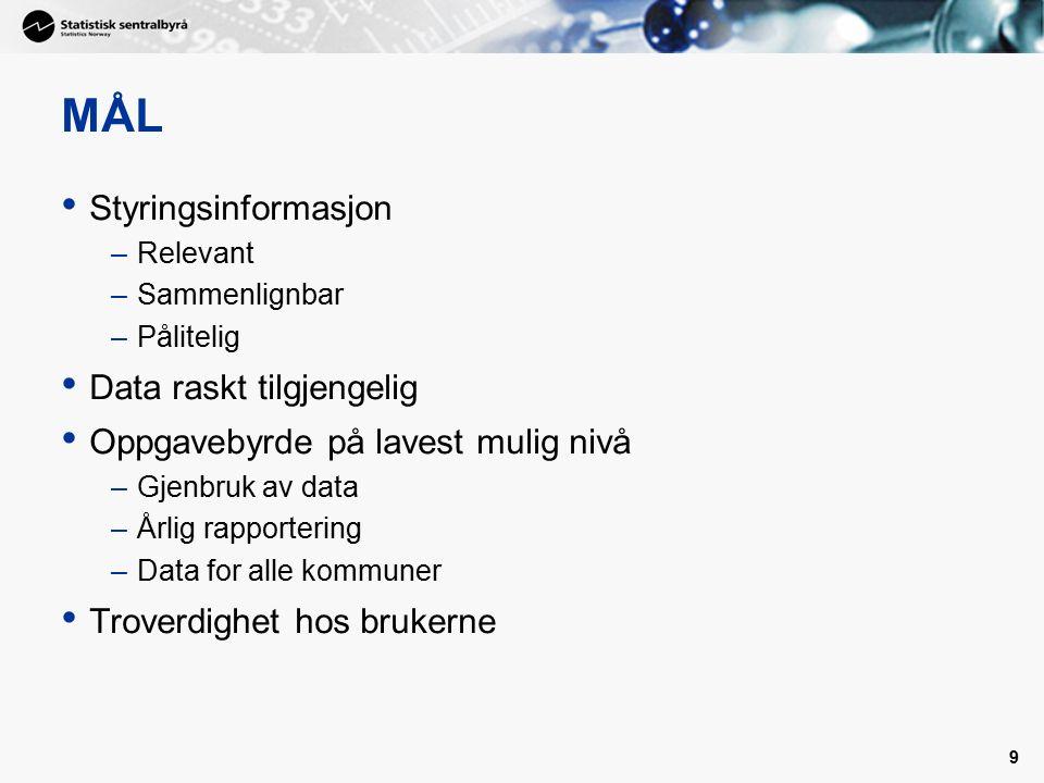 9 MÅL Styringsinformasjon –Relevant –Sammenlignbar –Pålitelig Data raskt tilgjengelig Oppgavebyrde på lavest mulig nivå –Gjenbruk av data –Årlig rapportering –Data for alle kommuner Troverdighet hos brukerne
