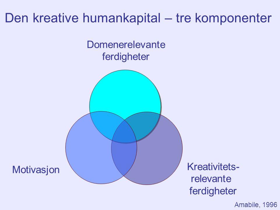 Kreativitets- relevante ferdigheter Motivasjon Den kreative humankapital – tre komponenter Amabile, 1996 Domenerelevante ferdigheter