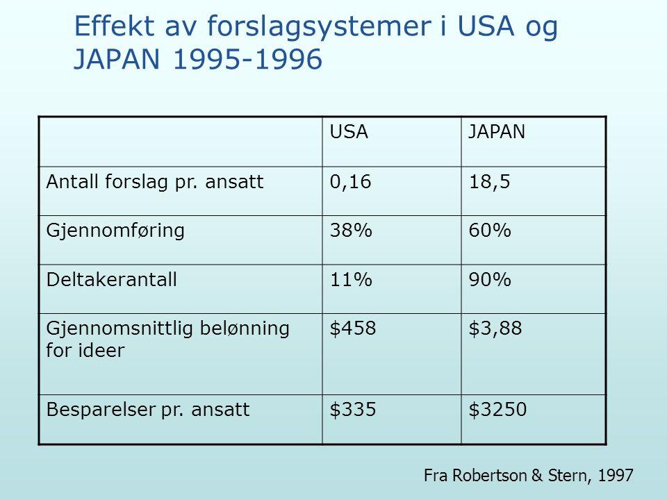 Effekt av forslagsystemer i USA og JAPAN 1995-1996 USAJAPAN Antall forslag pr.
