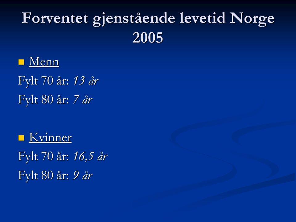 Forventet gjenstående levetid Norge 2005 Menn Menn Fylt 70 år: 13 år Fylt 80 år: 7 år Kvinner Kvinner Fylt 70 år: 16,5 år Fylt 80 år: 9 år