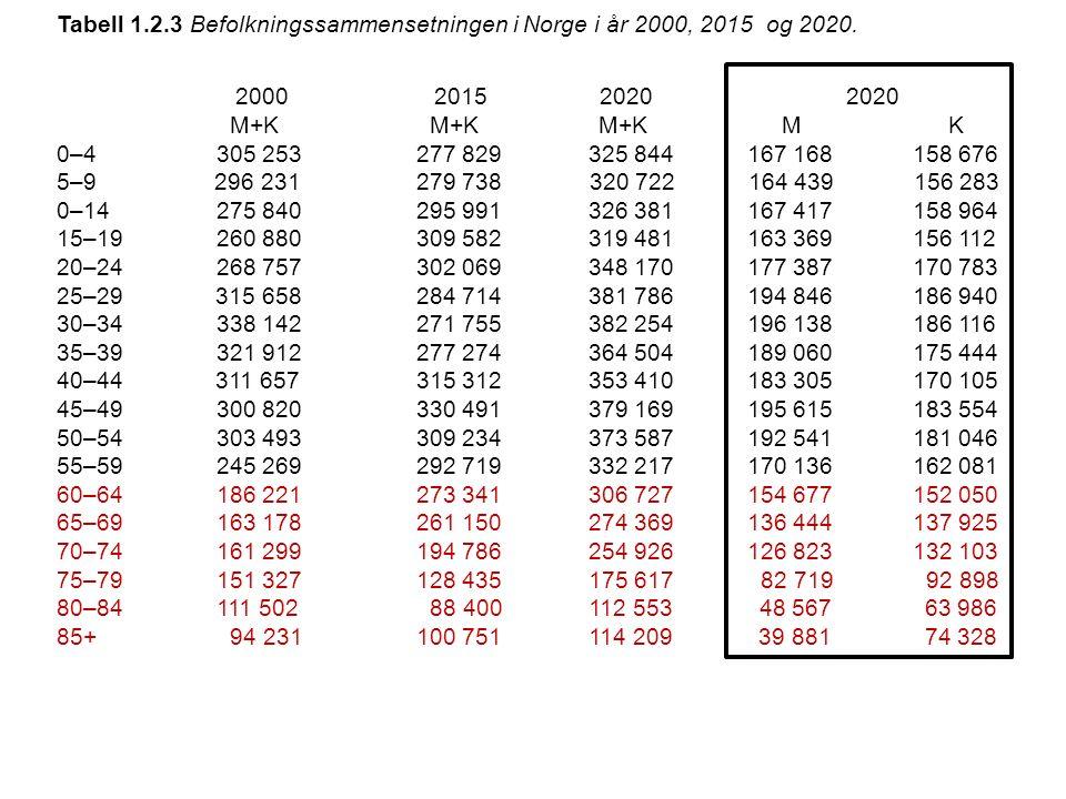 Tabell 1.2.3 Befolkningssammensetningen i Norge i år 2000, 2015 og 2020. 2000 2015 2020 2020 M+K M+K M+K M K 0–4 305 253 277 829 325 844 167 168 158 6