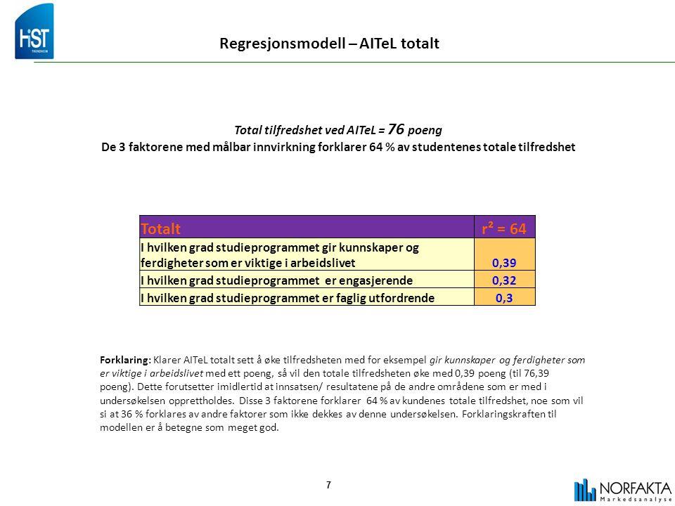 7 Regresjonsmodell – AITeL totalt Total tilfredshet ved AITeL = 76 poeng De 3 faktorene med målbar innvirkning forklarer 64 % av studentenes totale tilfredshet Forklaring: Klarer AITeL totalt sett å øke tilfredsheten med for eksempel gir kunnskaper og ferdigheter som er viktige i arbeidslivet med ett poeng, så vil den totale tilfredsheten øke med 0,39 poeng (til 76,39 poeng).
