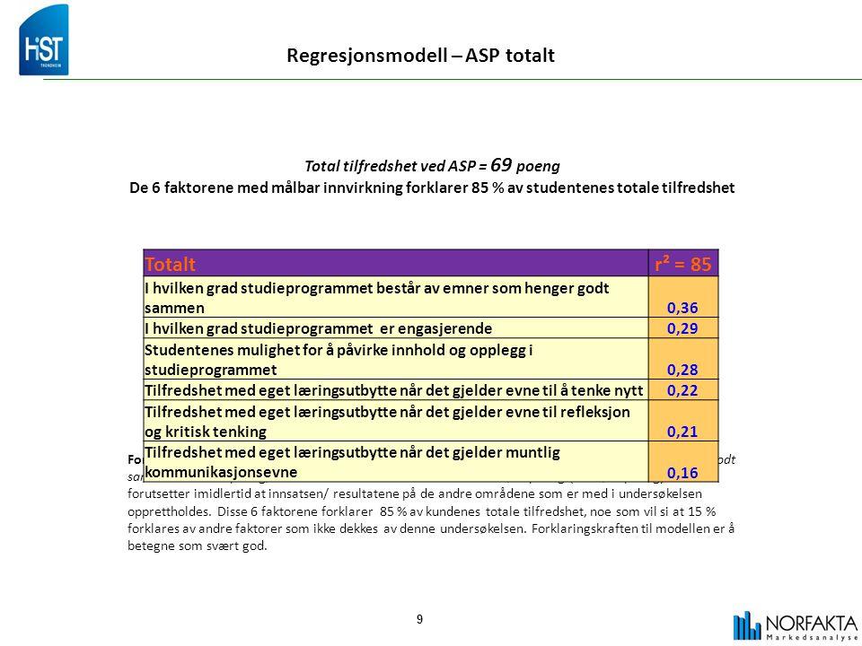 9 Regresjonsmodell – ASP totalt Total tilfredshet ved ASP = 69 poeng De 6 faktorene med målbar innvirkning forklarer 85 % av studentenes totale tilfredshet Forklaring: Klarer ASP totalt sett å øke tilfredsheten med for eksempel består av emner som henger godt sammen med ett poeng, så vil den totale tilfredsheten øke med 0,36 poeng (til 69,36 poeng).