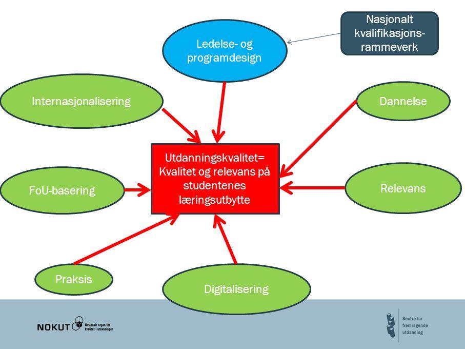 side 9 Utdanningskvalitet= Kvalitet og relevans på studentenes læringsutbytte Ledelse- og programdesign Relevans Digitalisering FoU-basering Internasjonalisering Dannelse Praksis Nasjonalt kvalifikasjons- rammeverk